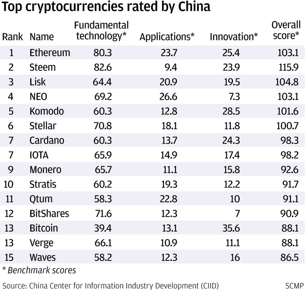 Top cryptocurrencies rated by China